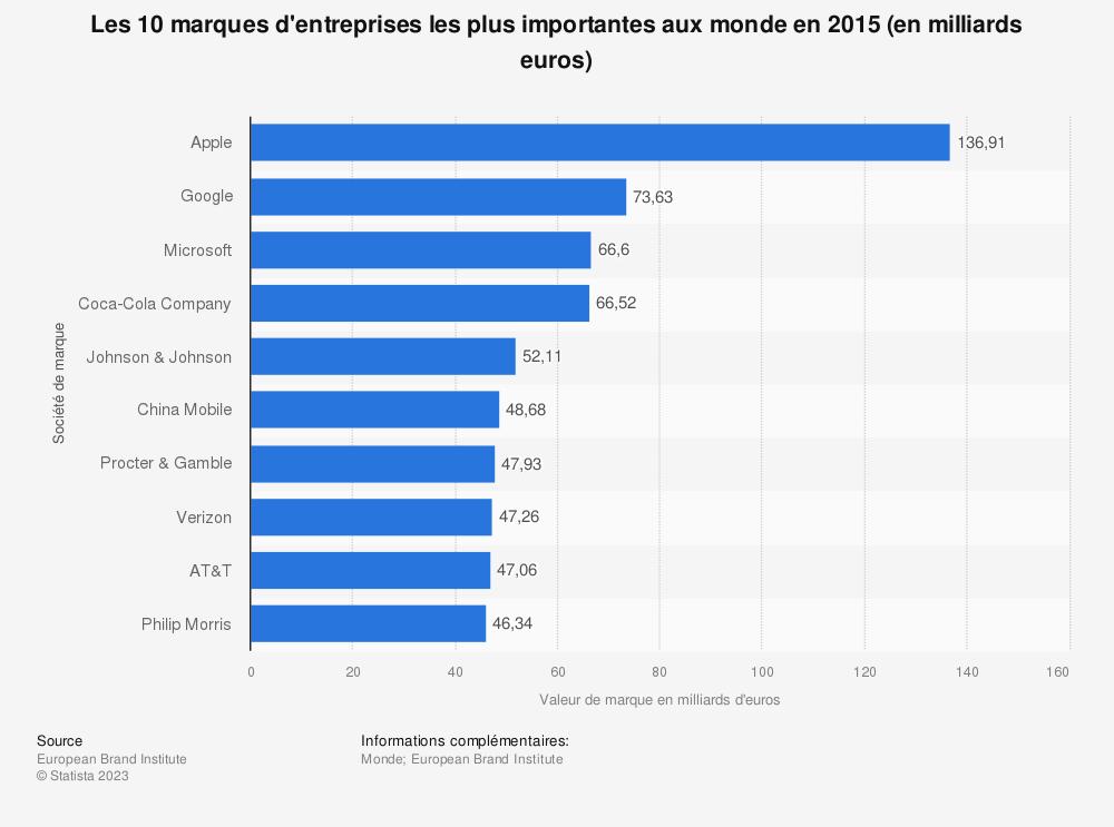 Statistique: Les 10 marques d'entreprises les plus importantes aux monde en 2015 (en milliards euros) | Statista