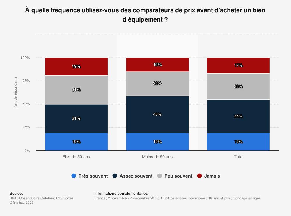 Statistique: À quelle fréquence utilisez-vous des comparateurs de prix avant d'acheter un bien d'équipement? | Statista