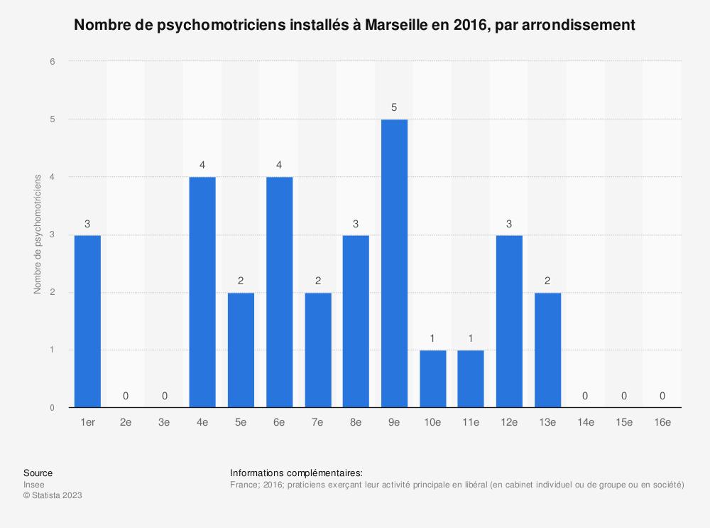 Statistique: Nombre de psychomotriciens installés à Marseille en 2016, par arrondissement | Statista