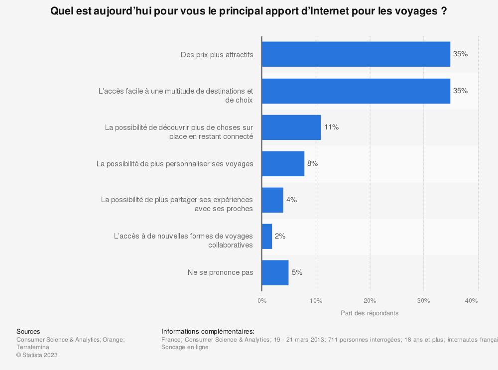 Statistique: Quel est aujourd'hui pour vous le principal apport d'Internet pour les voyages? | Statista