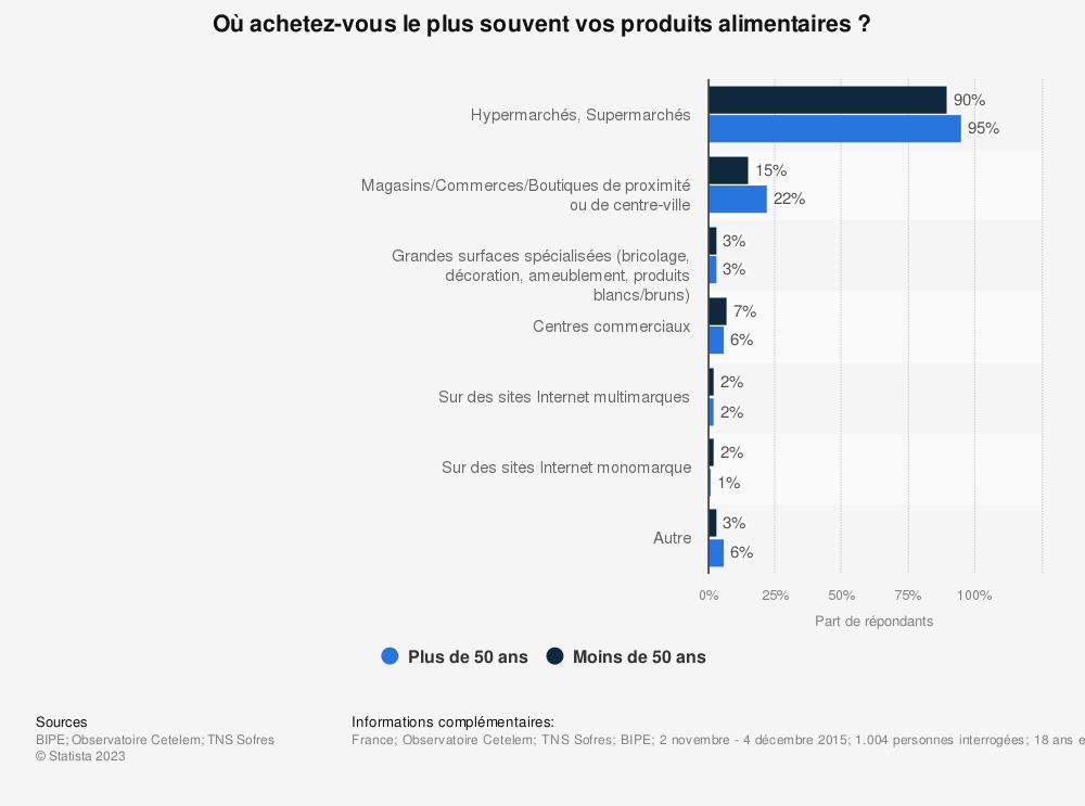 Statistique: Où achetez-vous le plus souvent vos produits alimentaires? | Statista