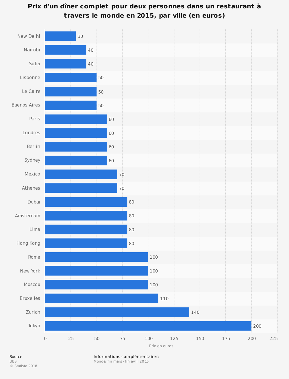 Statistique: Prix d'un dîner complet pour deux personnes dans un restaurant à travers le monde en 2015, par ville (en euros) | Statista