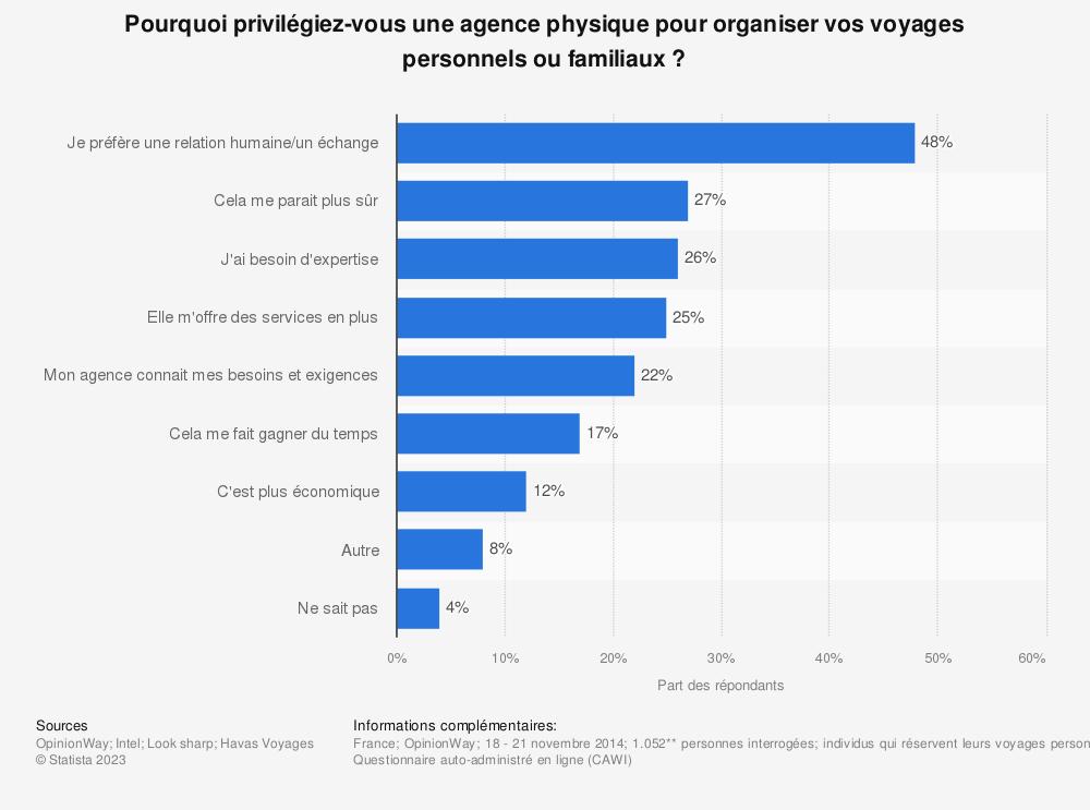 Statistique: Pourquoi privilégiez-vous une agence physique pour organiser vos voyages personnels ou familiaux? | Statista