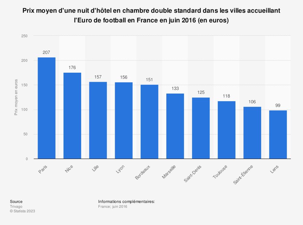Statistique: Prix moyen d'une nuit d'hôtel en chambre double standard dans les villes accueillant l'Euro de football en France en juin 2016 (en euros) | Statista