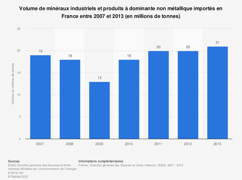 Statistique: Volume de minéraux industriels et produits à dominante non métallique importés en France entre 2007 et 2013 (en millions de tonnes) | Statista