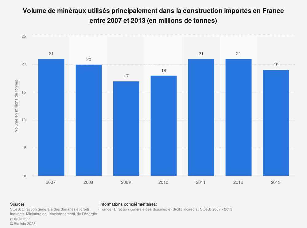 Statistique: Volume de minéraux utilisés principalement dans la construction importés en France entre 2007 et 2013 (en millions de tonnes) | Statista