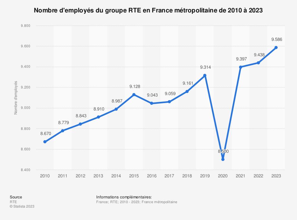 Statistique: Nombre d'employés du groupe RTE en France métropolitaine de 2010 à 2017 | Statista