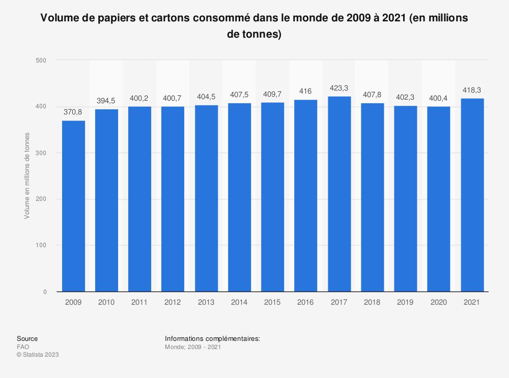 Statistique: Volume de papiers et cartons consommé dans le monde de 2009 à 2017 (en millions de tonnes) | Statista