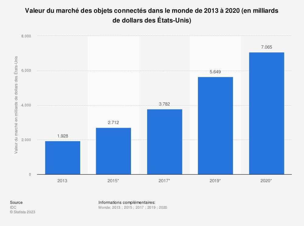 Statistique: Valeur du marché des objets connectés dans le monde de 2013 à 2020 (en milliards de dollars des États-Unis) | Statista