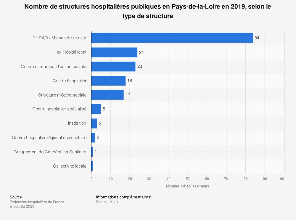 Statistique: Nombre de structures hospitalières publiques en Pays-de-la-Loire en 2019, selon le type de structure | Statista