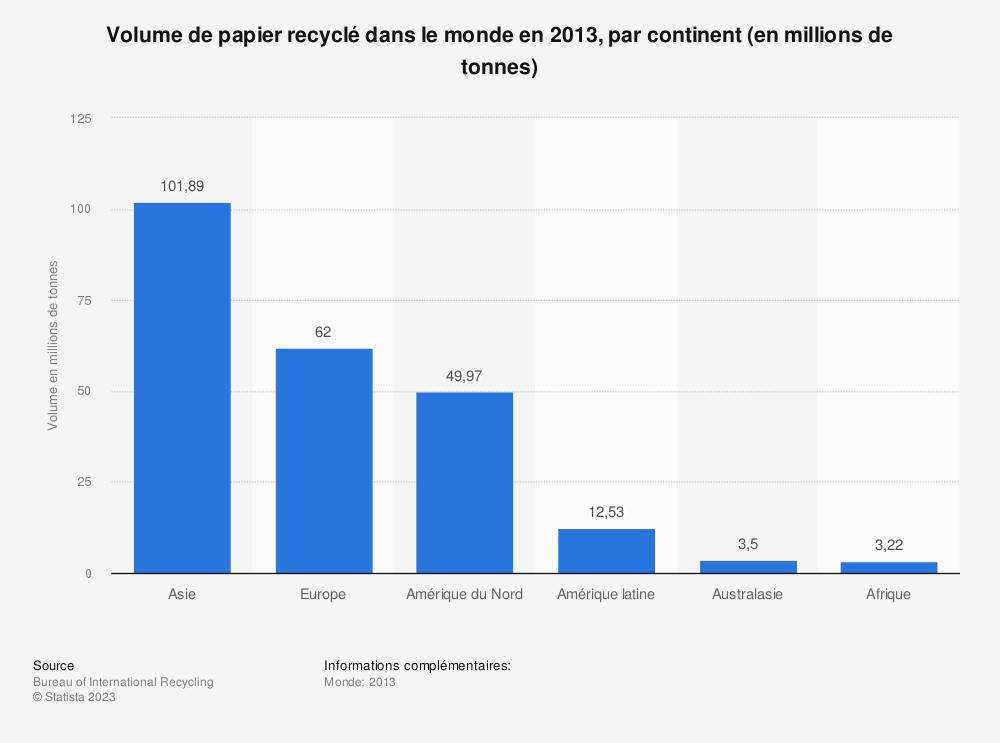 Statistique: Volume de papier recyclé dans le monde en 2013, par continent (en millions de tonnes) | Statista