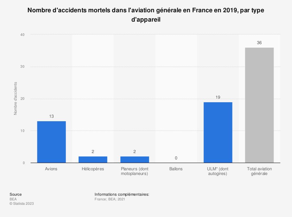 Statistique: Nombre d'accidents mortels dans l'aviation générale en France en 2017, par type d'appareil | Statista