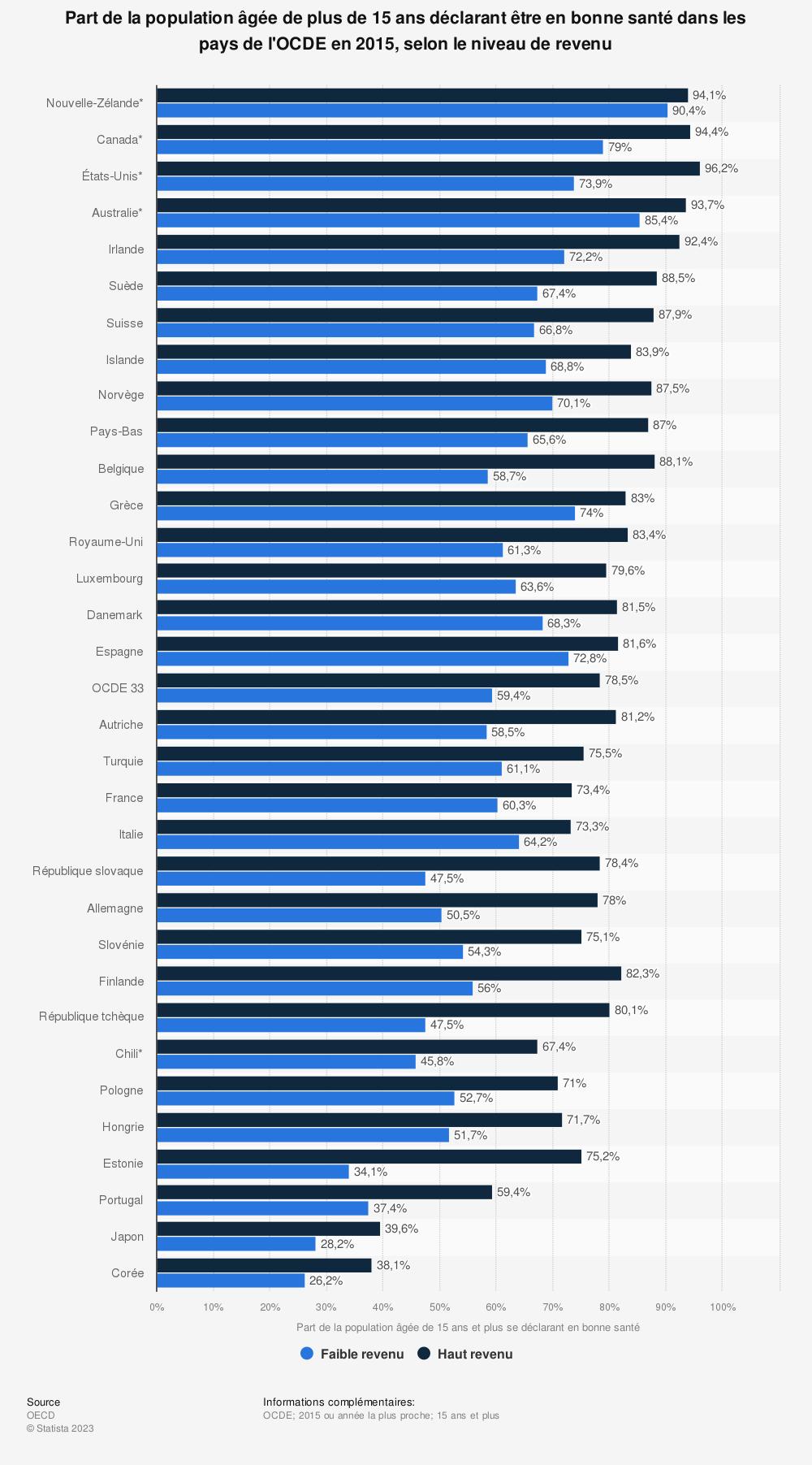 Statistique: Part de la population âgée de plus de 15 ans déclarant être en bonne santé dans les pays de l'OCDE en 2015, selon le niveau de revenu | Statista