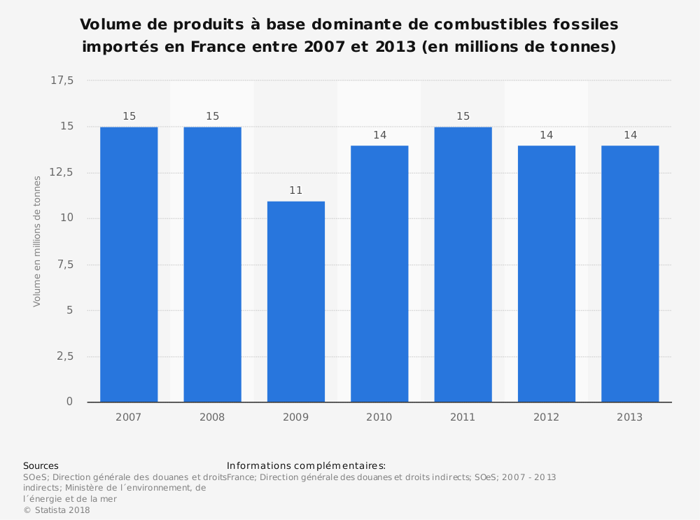 Statistique: Volume de produits à base dominante de combustibles fossiles importés en France entre 2007 et 2013 (en millions de tonnes) | Statista