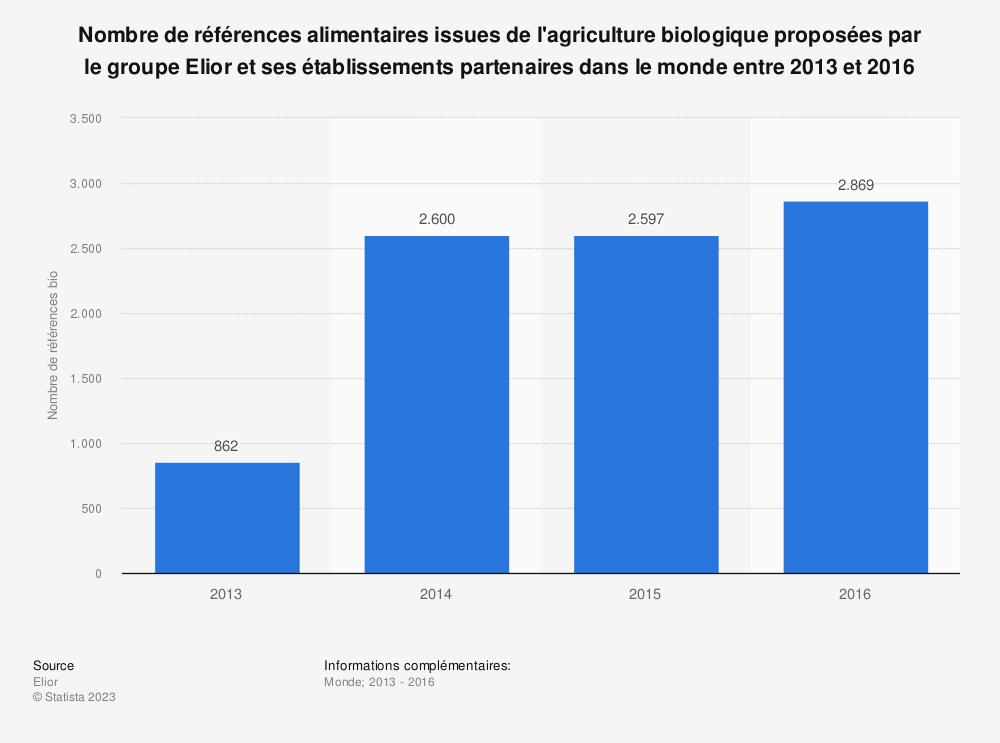 Statistique: Nombre de références alimentaires issues de l'agriculture biologique proposées par le groupe Elior et ses établissements partenaires dans le monde entre 2013 et 2016 | Statista