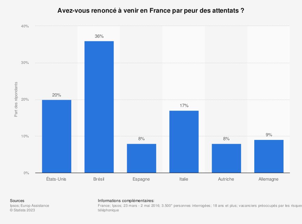 Statistique: Avez-vous renoncé à venir en France par peur des attentats? | Statista