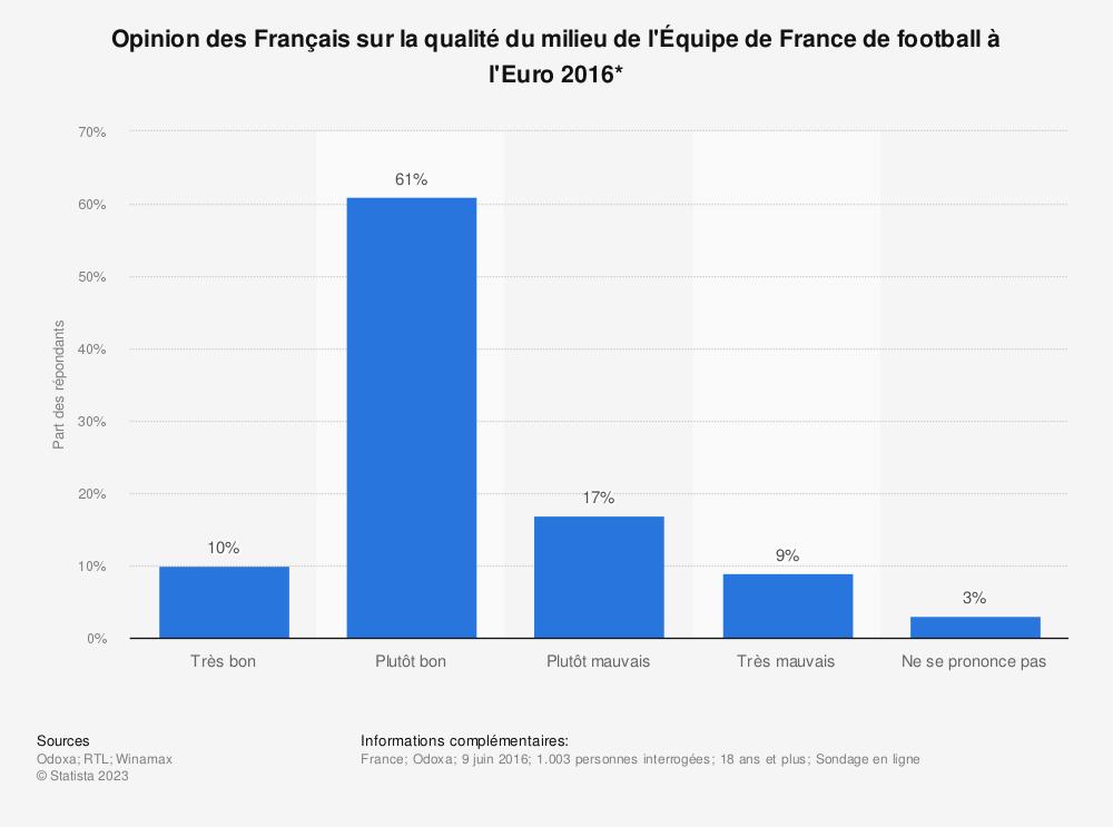 Statistique: Opinion des Français sur la qualité du milieu de l'Équipe de France de football à l'Euro 2016* | Statista