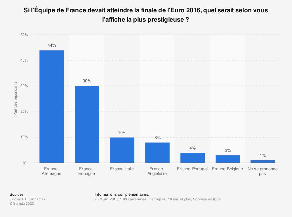 Statistique: Si l'Équipe de France devait atteindre la finale de l'Euro 2016, quel serait selon vous l'affiche la plus prestigieuse ? | Statista