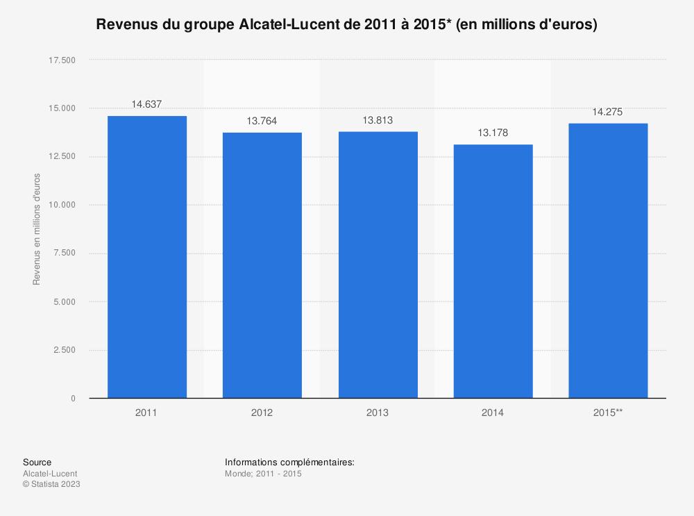 Statistique: Revenus du groupe Alcatel-Lucent de 2011 à 2015* (en millions d'euros) | Statista