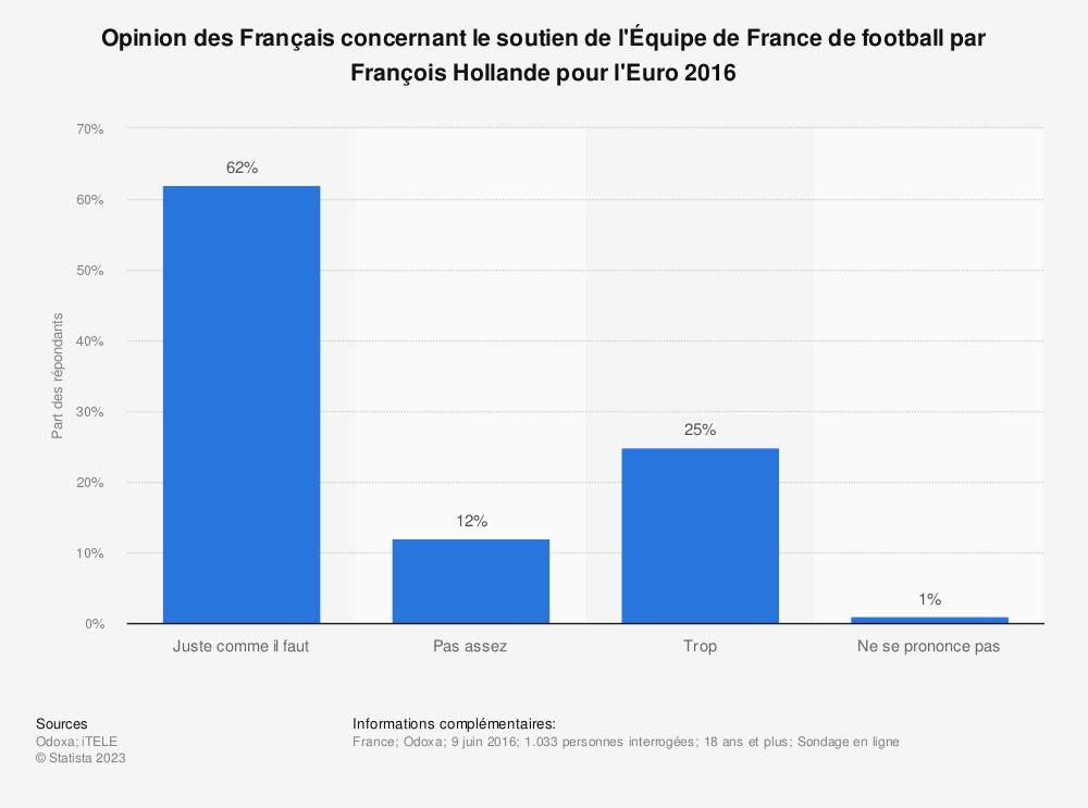 Statistique: Opinion des Français concernant le soutien de l'Équipe de France de football par François Hollande pour l'Euro 2016 | Statista