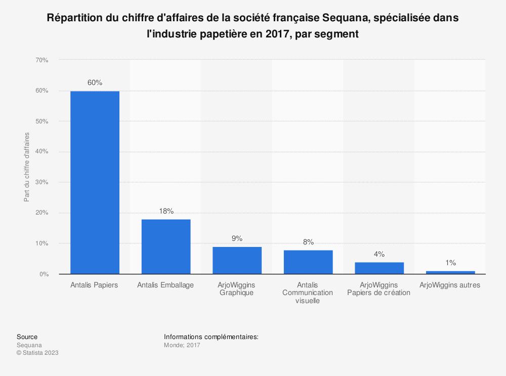 Statistique: Répartition du chiffre d'affaires de la société française Sequana, spécialisée dans l'industrie papetière en 2017, par segment | Statista