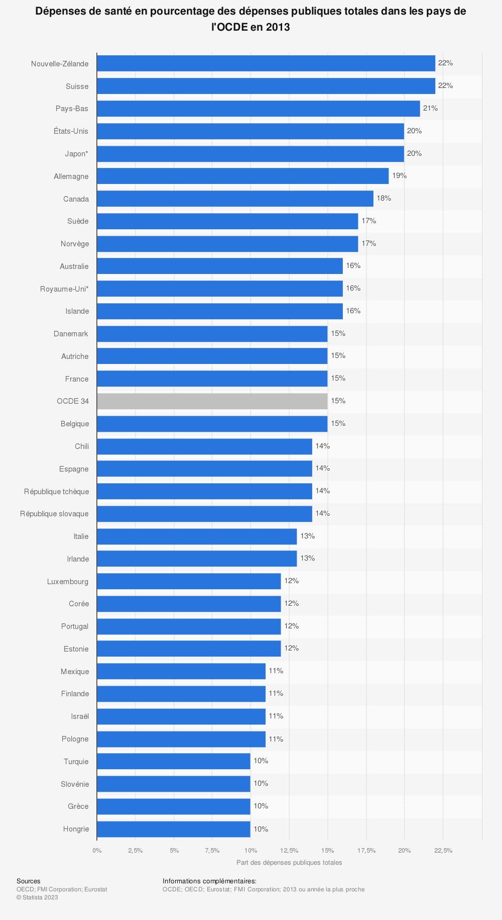 Statistique: Dépenses de santé en pourcentage des dépenses publiques totales dans les pays de l'OCDE en 2013 | Statista