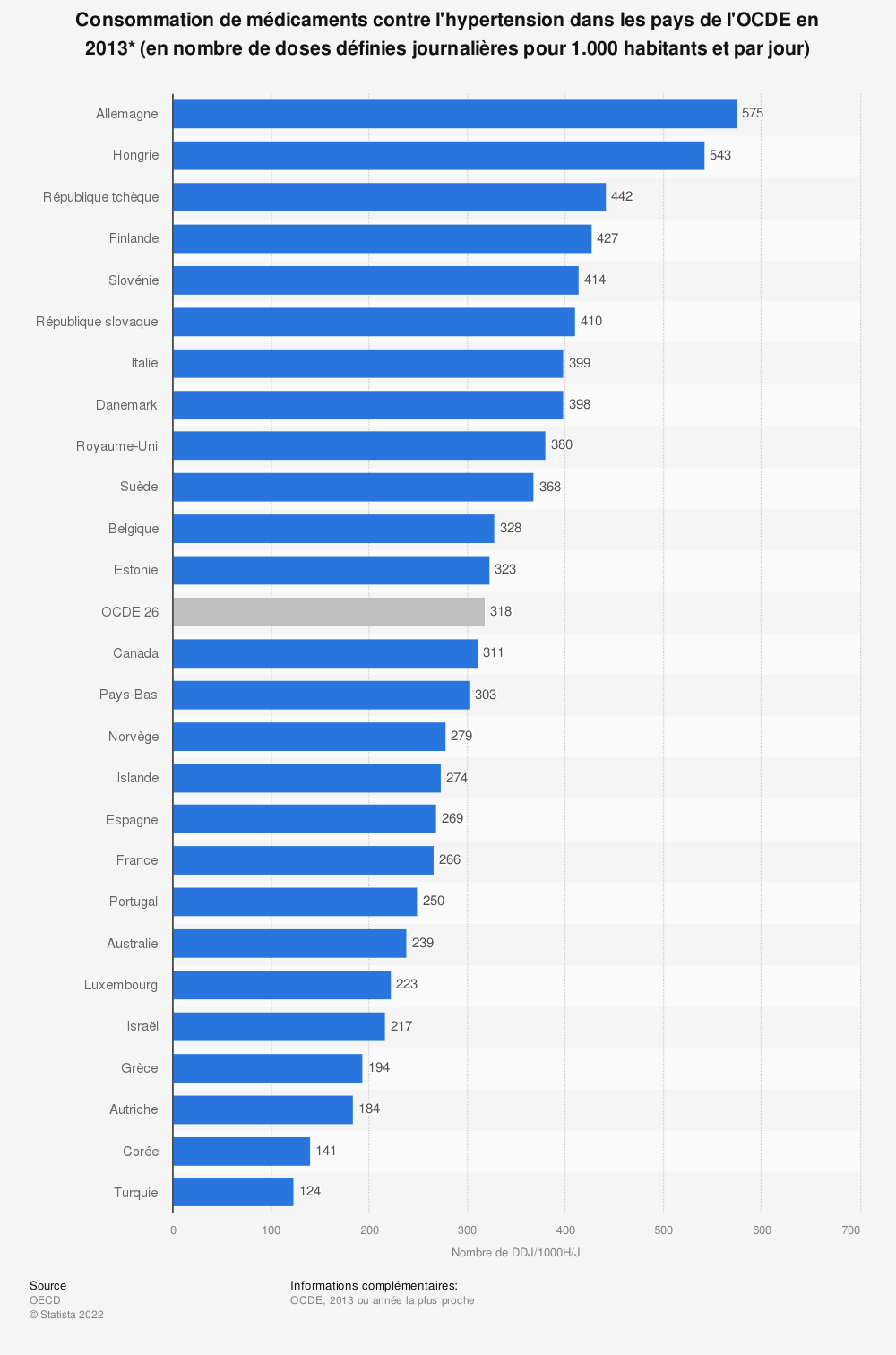Statistique: Consommation de médicaments contre l'hypertension dans les pays de l'OCDE en 2013* (en nombre de doses définies journalières pour 1.000 habitants et par jour) | Statista
