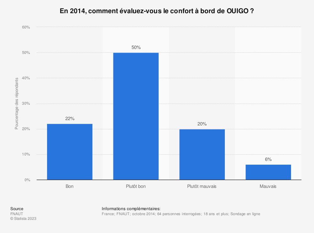 Statistique: En 2014, comment évaluez-vous le confort à bord de OUIGO ? | Statista