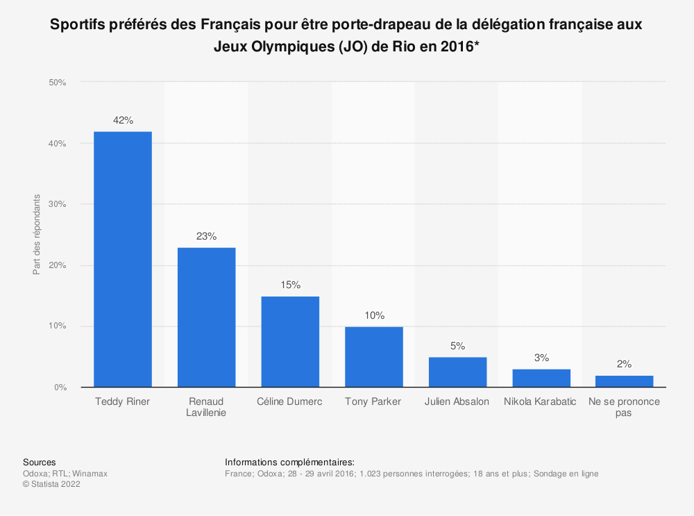 Statistique: Sportifs préférés des Français pour être porte-drapeau de la délégation française aux Jeux Olympiques (JO) de Rio en 2016* | Statista