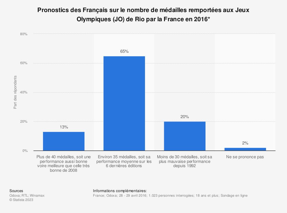 Statistique: Pronostics des Français sur le nombre de médailles remportées aux Jeux Olympiques (JO) de Rio par la France en 2016* | Statista