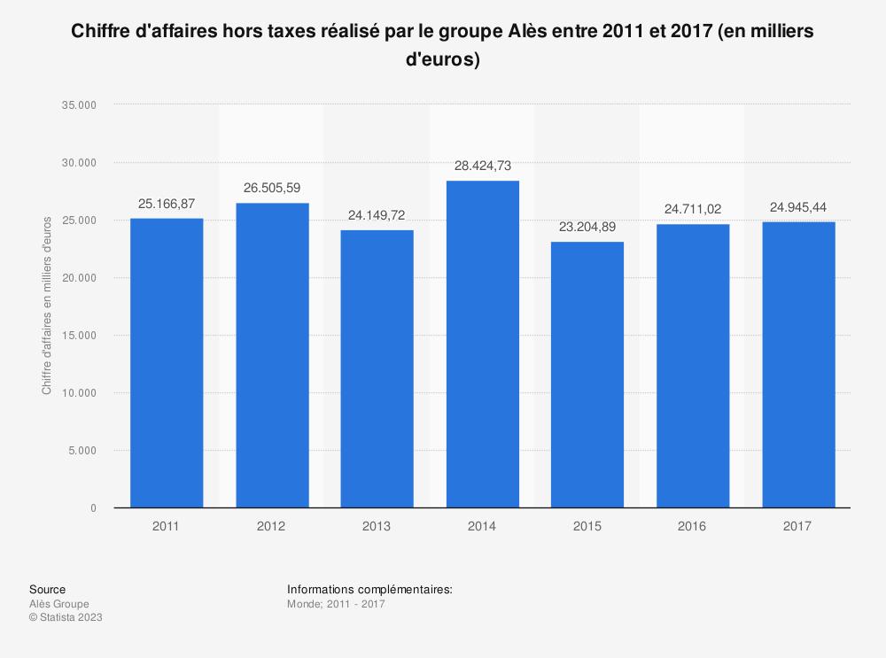 Statistique: Chiffre d'affaires hors taxes réalisé par le groupe Alès entre 2011 et 2017 (en milliers d'euros) | Statista