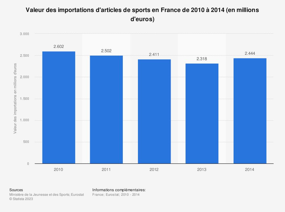 Statistique: Valeur des importations d'articles de sports en France de 2010 à 2014 (en millions d'euros) | Statista