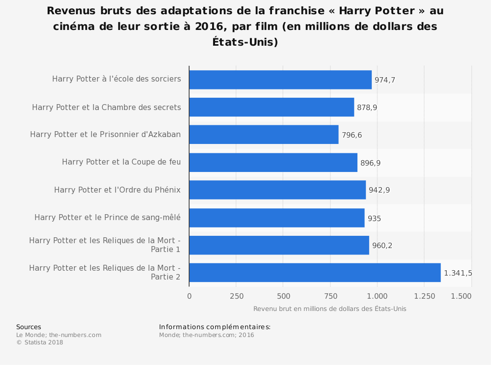 Statistique: Revenus bruts des adaptations de la franchise «Harry Potter» au cinéma de leur sortie à 2016, par film (en millions de dollars des États-Unis) | Statista