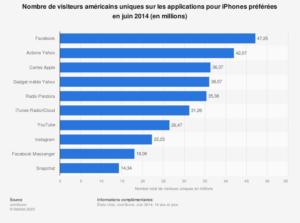 Statistique: Nombre de visiteurs américains uniques sur les applications pouriPhones préférées en juin2014 (en millions) | Statista