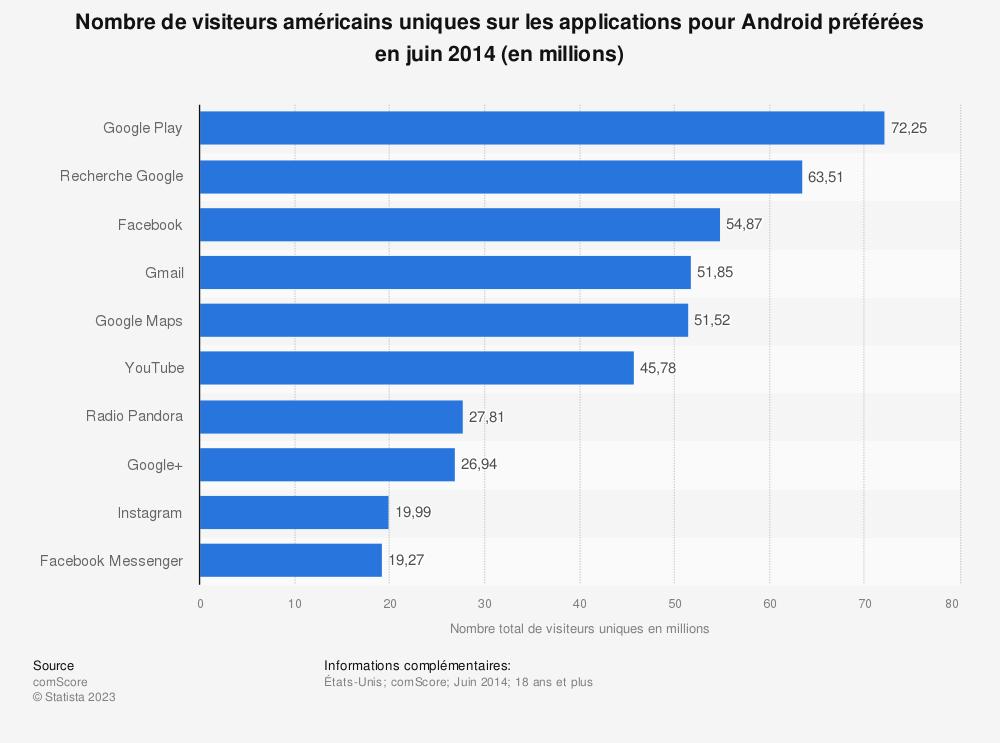 Statistique: Nombre de visiteurs américains uniques sur les applications pourAndroid préférées en juin2014 (en millions) | Statista