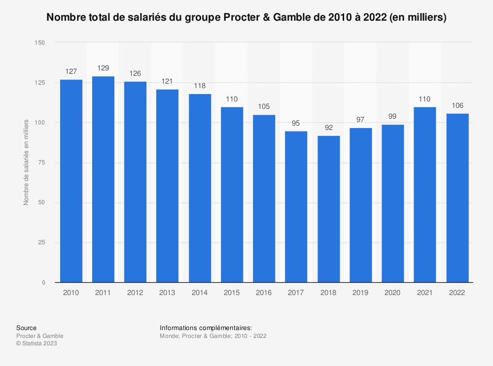 Statistique: Nombre total de salariés du groupeProcter&Gamble de2010 à2018 (en milliers) | Statista