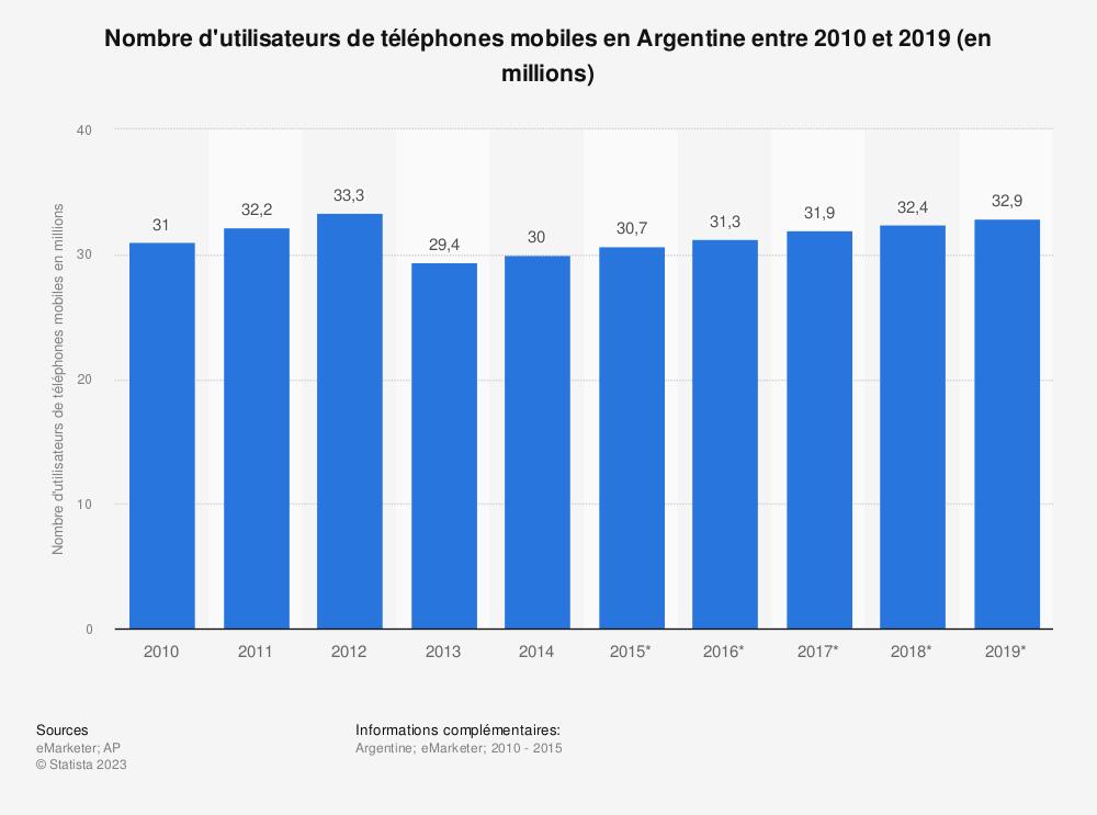 Statistique: Nombre d'utilisateurs de téléphones mobiles en Argentine entre 2010 et 2019 (en millions) | Statista