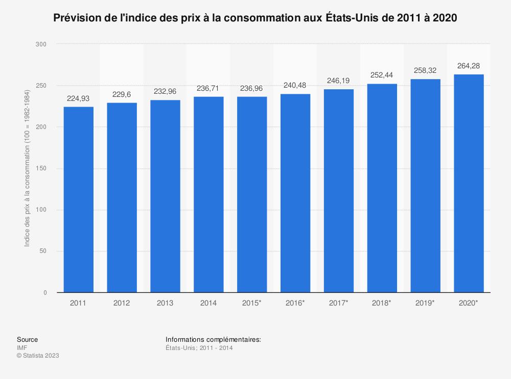 Statistique: Prévision de l'indice des prix à la consommation aux États-Unis de 2011 à 2020 | Statista