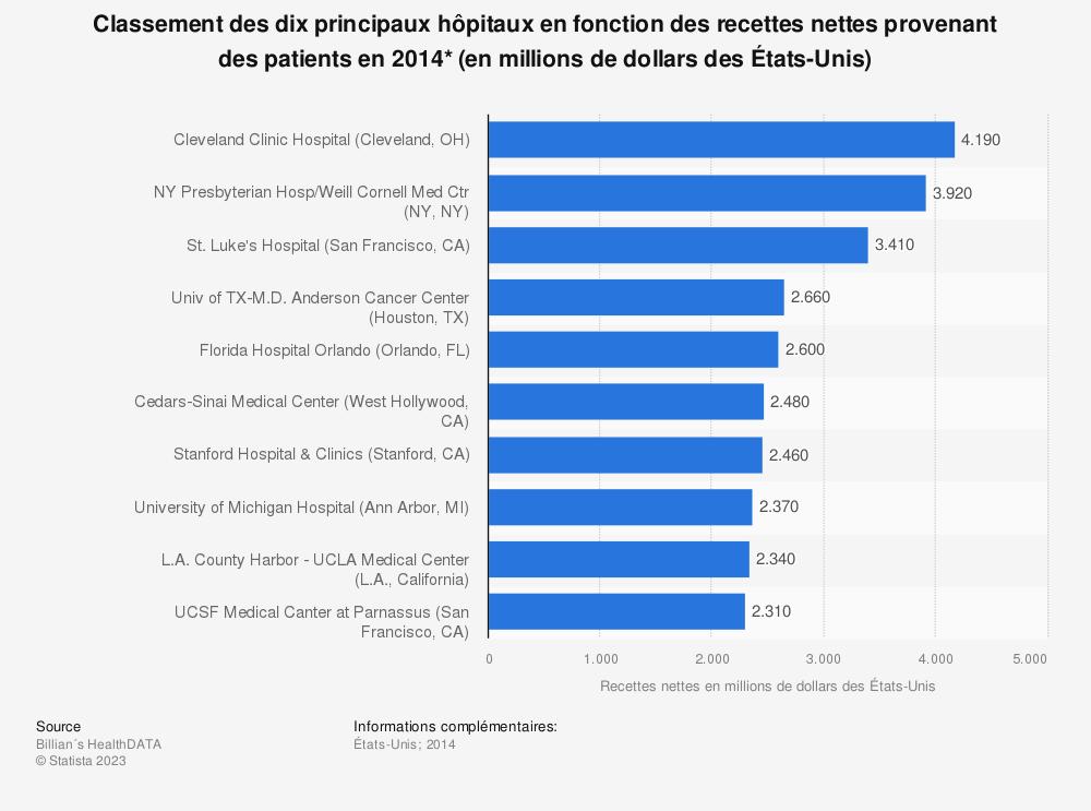 Statistique: Classement des dixprincipaux hôpitaux en fonction des recettes nettes provenant des patients en 2014* (en millions de dollars des États-Unis) | Statista