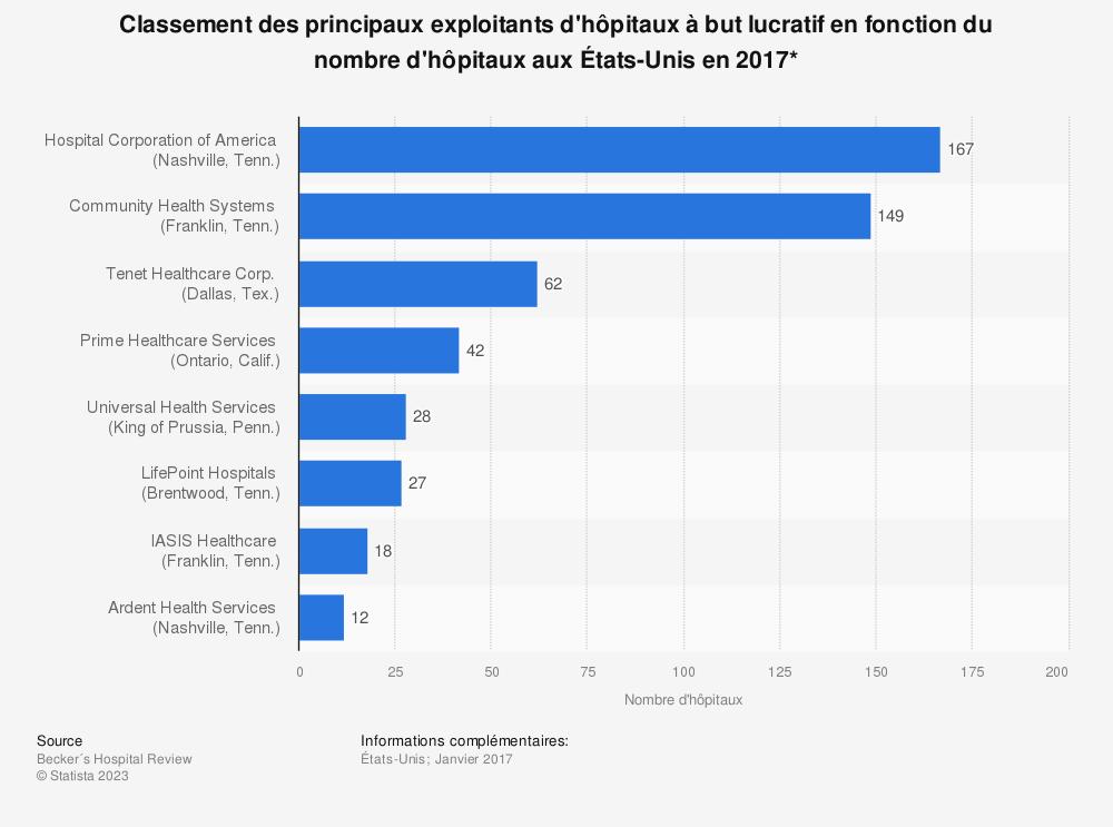 Statistique: Classement des principaux exploitants d'hôpitaux à but lucratif en fonction du nombre d'hôpitaux aux États-Unis en 2017* | Statista