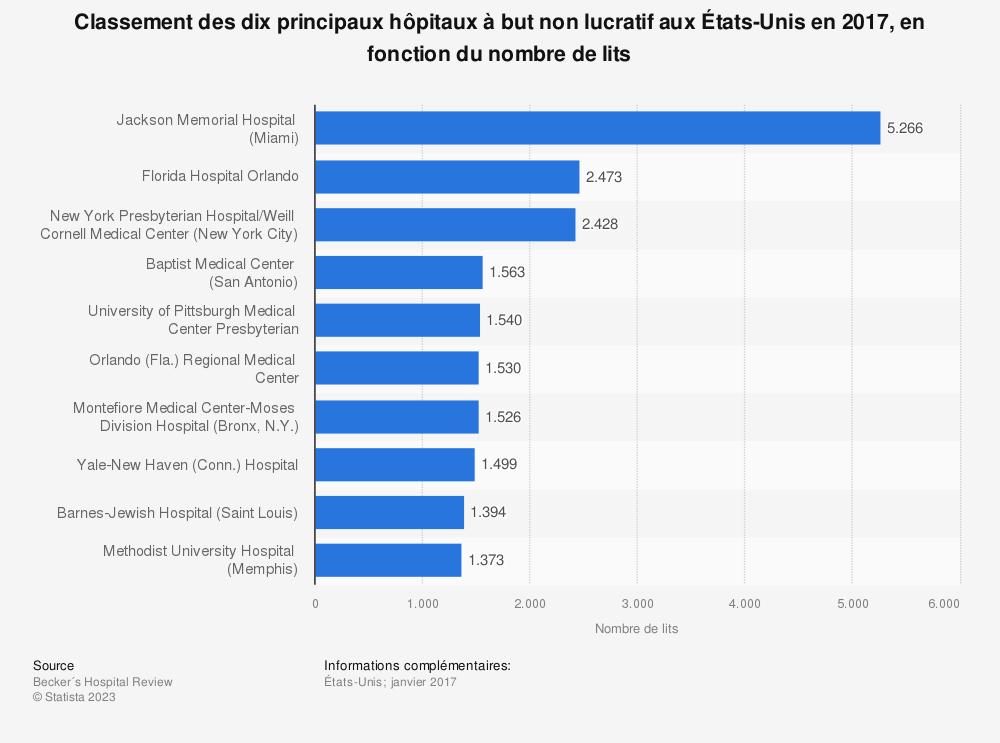 Statistique: Classement des dixprincipaux hôpitaux à but non lucratif aux États-Unis en 2017, en fonction du nombre de lits | Statista