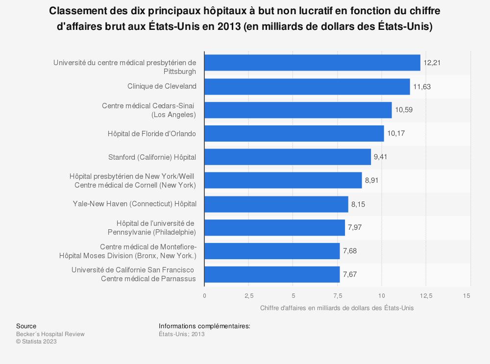 Statistique: Classement des dixprincipaux hôpitaux à but non lucratif en fonction du chiffre d'affaires brut aux États-Unis en 2013 (en milliards de dollars des États-Unis) | Statista
