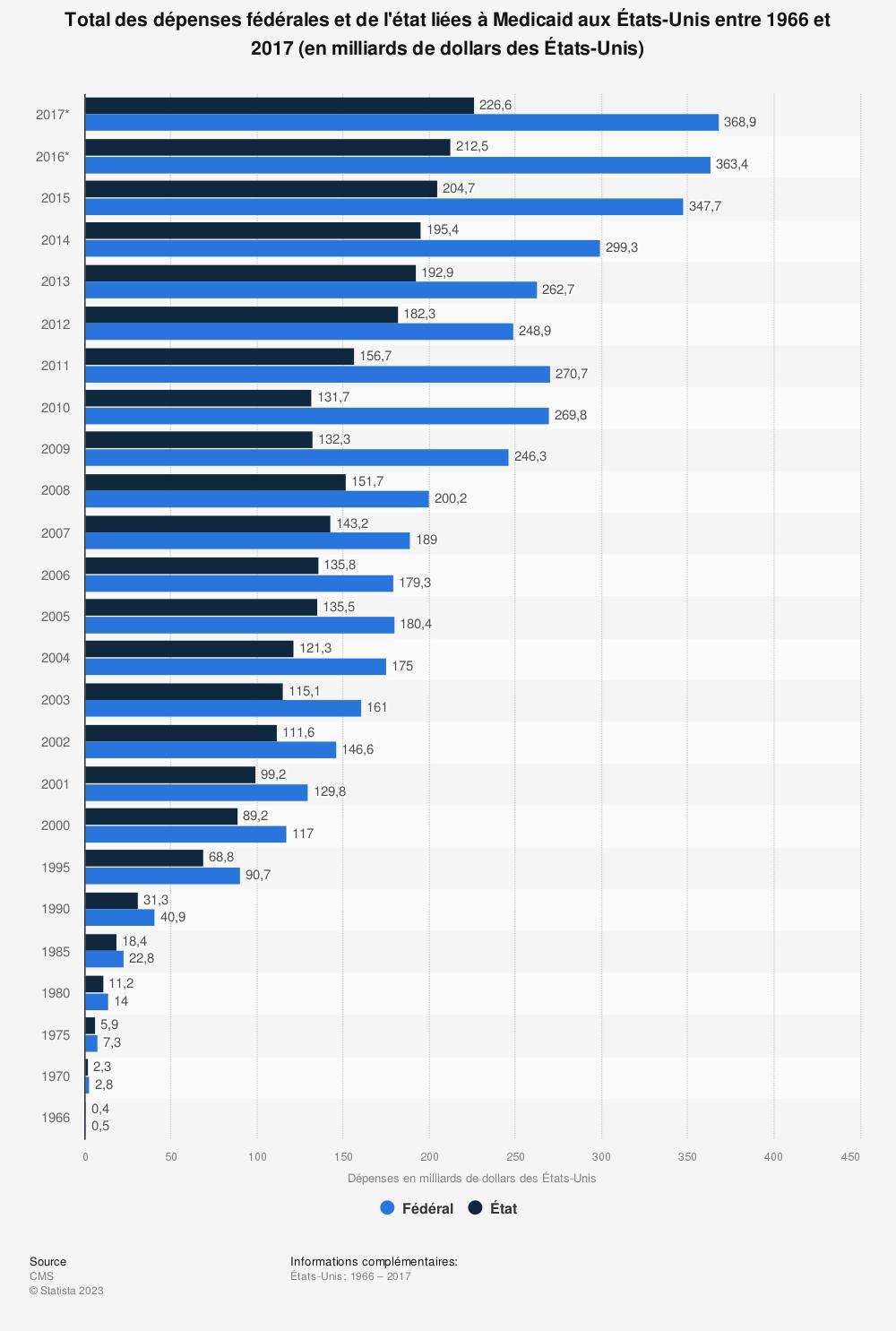 Statistique: Total des dépenses fédérales et de l'état liées à Medicaid aux États-Unis entre 1966 et 2017 (en milliards de dollars des États-Unis) | Statista
