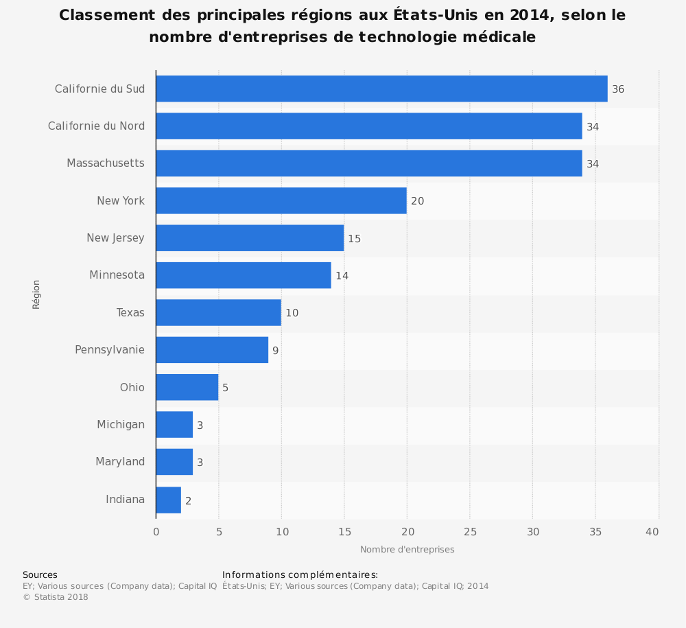 Statistique: Classement des principales régions aux États-Unis en 2014, selon le nombre d'entreprises de technologie médicale | Statista