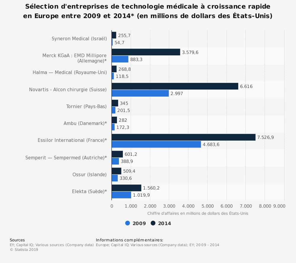 Statistique: Sélection d'entreprises de technologie médicale à croissance rapide en Europe entre 2009 et 2014* (en millions de dollars des États-Unis) | Statista