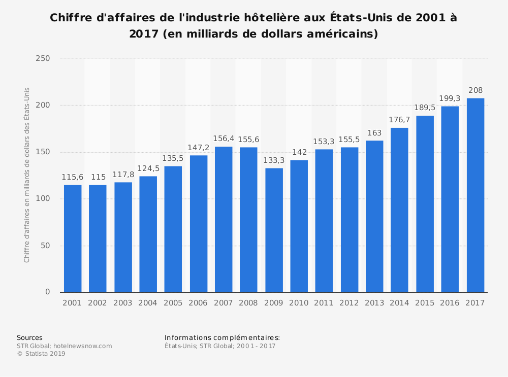 Statistique: Chiffre d'affaires de l'industrie hôtelière aux États-Unis de 2001 à 2017 (en milliards de dollars américains) | Statista