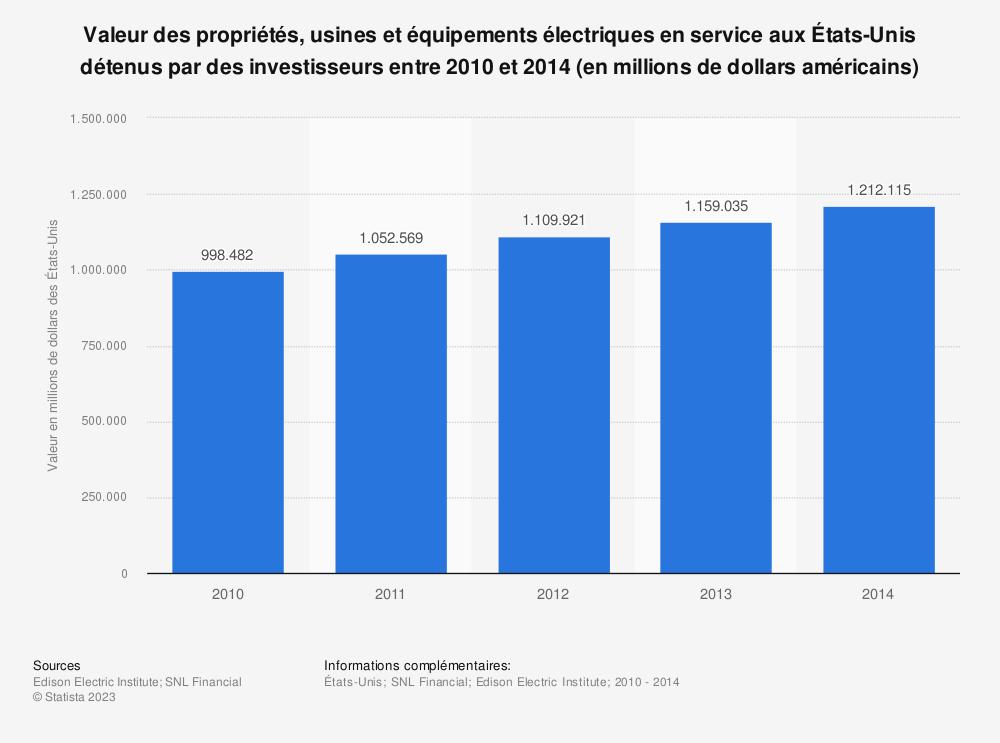 Statistique: Valeur des propriétés, usines et équipements électriques en service aux États-Unis détenus par des investisseurs entre 2010 et 2014 (en millions de dollars américains) | Statista
