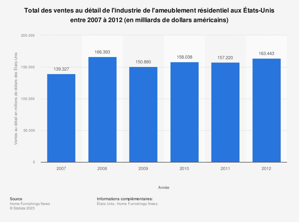 Statistique: Total des ventes au détail de l'industrie de l'ameublement résidentiel aux États-Unis entre 2007 à 2012 (en milliards de dollars américains) | Statista