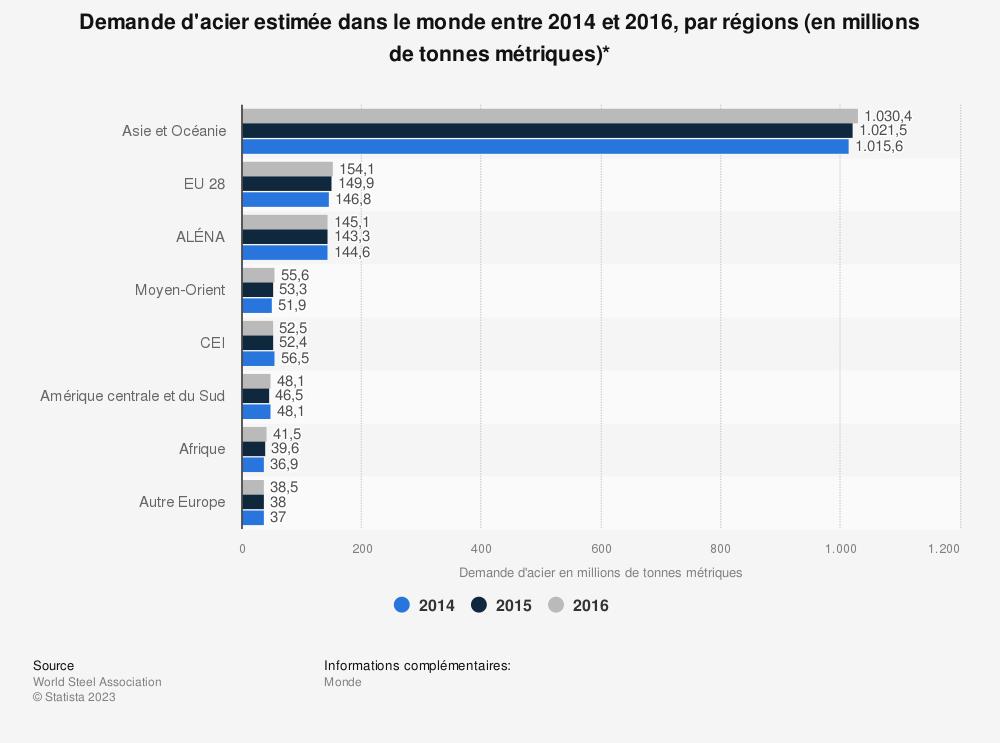 Statistique: Demande d'acier estimée dans le monde entre 2014 et 2016, par régions (en millions de tonnes métriques)* | Statista