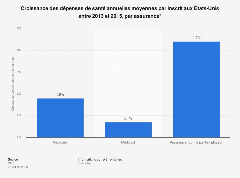 Statistique: Croissance des dépenses de santé annuelles moyennes par inscrit aux États-Unis entre 2013 et 2015, par assurance* | Statista